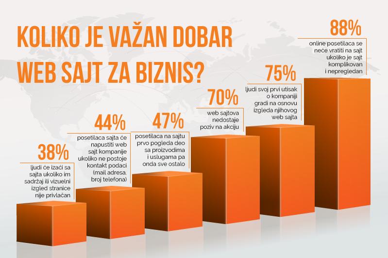 Web dizajn Novi Sad kurs