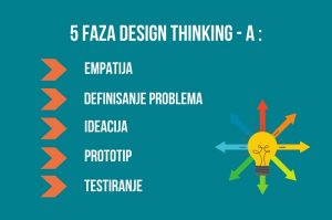 Design thinking kurs